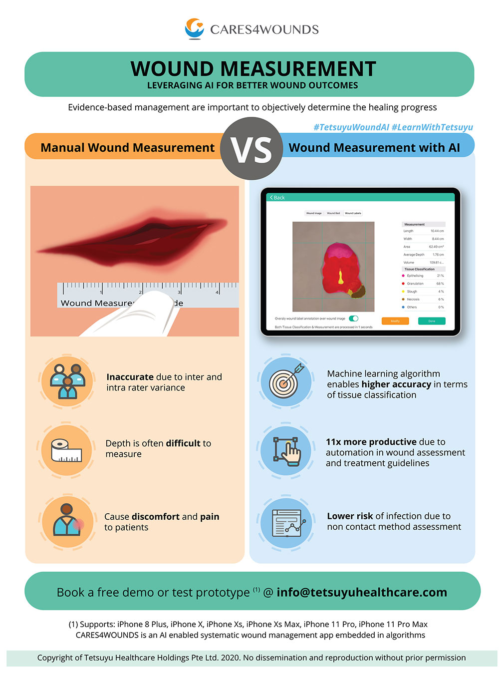 Manual Wound Measurements VS Wound Measurements With AI